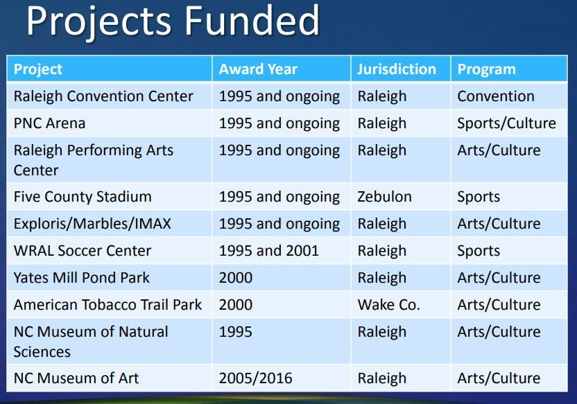 ProjectsFunded